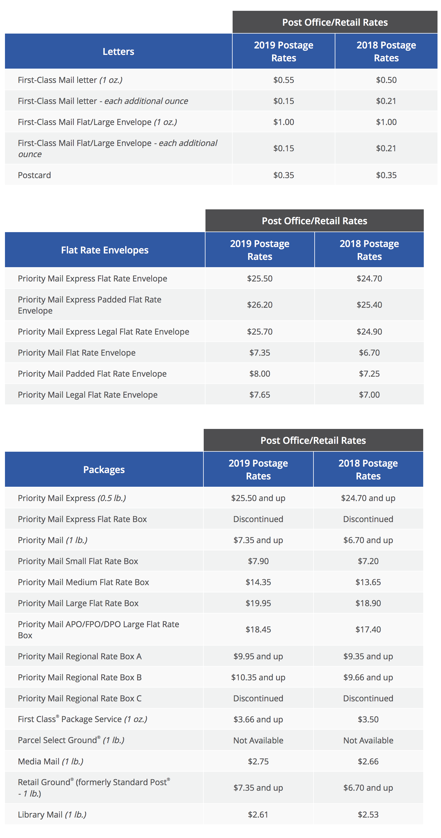 2019 USPS Postage Rate Increase as of January 27 | Escondido